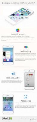 Space-O's Developers' Exploring iOS 7 Beta