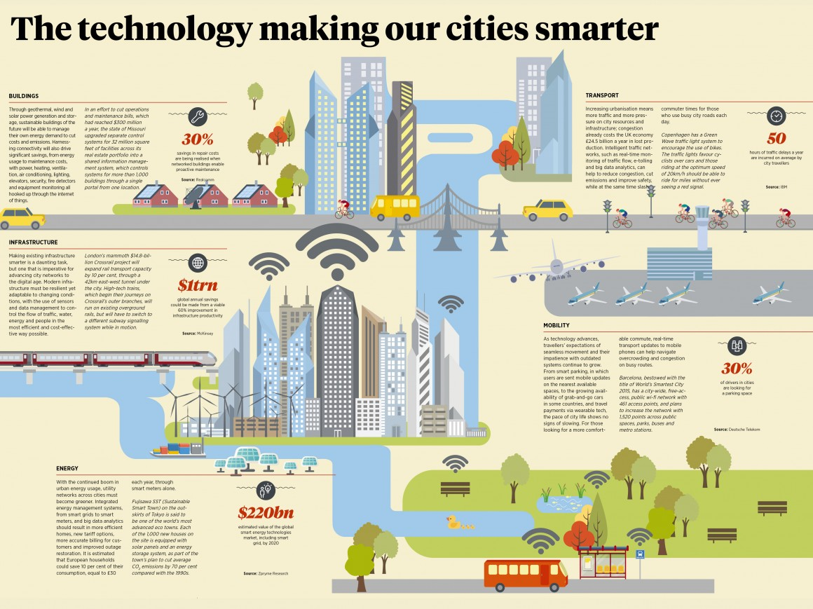 infographic_smartcity